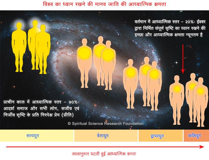 HIN-causes-of-global-warming-at-spiritual-level