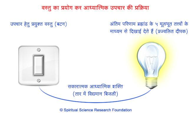 2-HIN_Sattvikta_in_objects_and_bulb