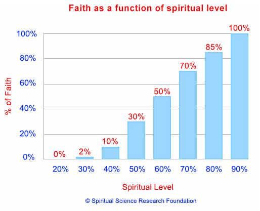 faith-and-sp-level
