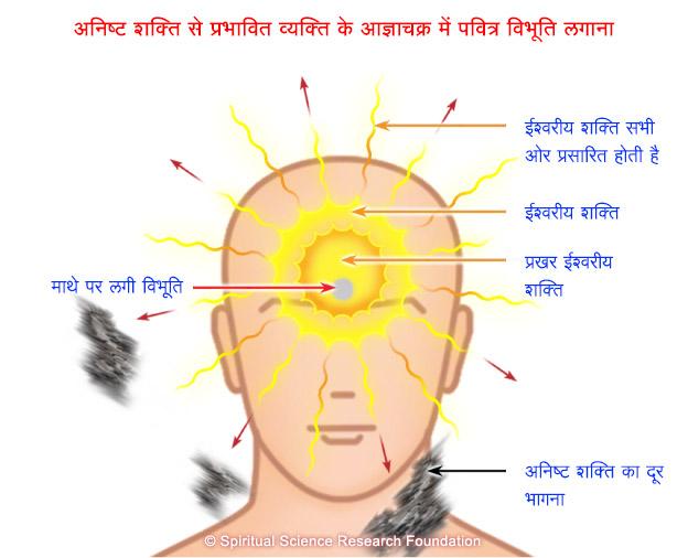 HIN-applying-vibhuti-on-forehead