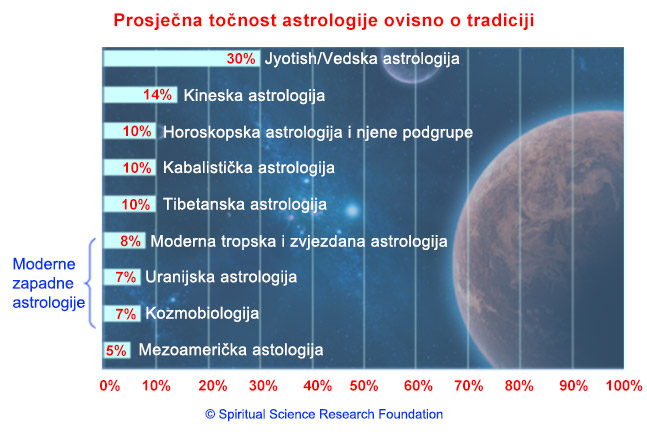 4-CRO_astrology-table