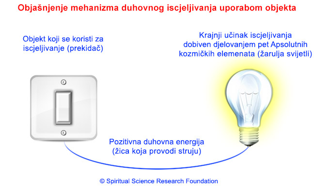 2-CRO-sattvikta_in_objects_and_bulb
