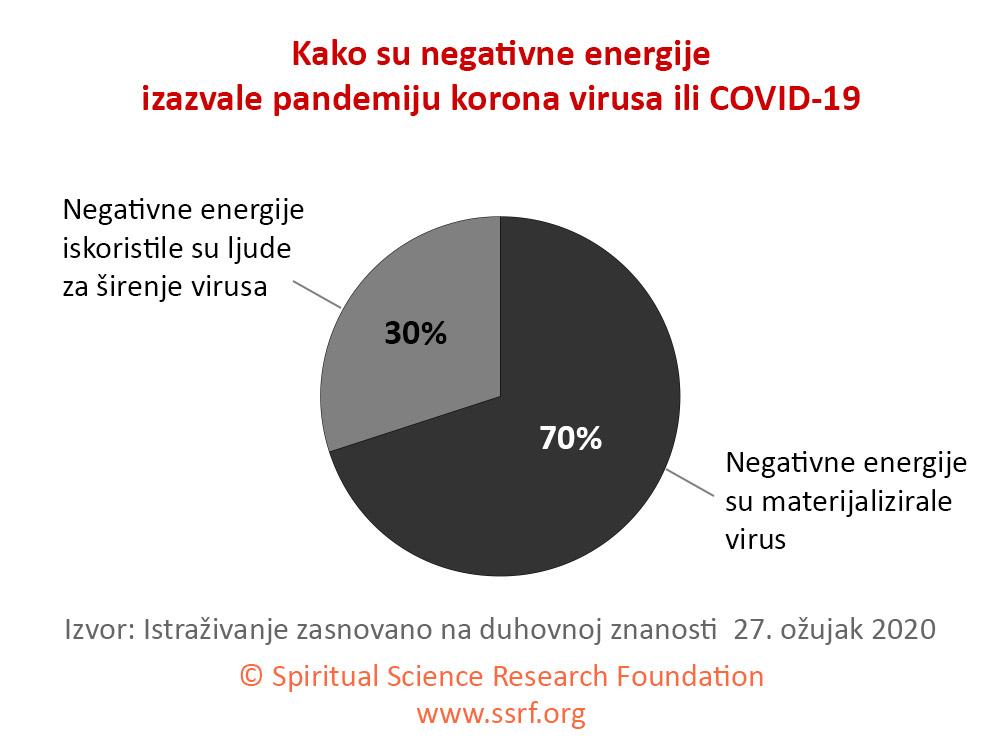Korona virus – duhovna zaštita pojalicom za iscjeljivanje (mantrom)