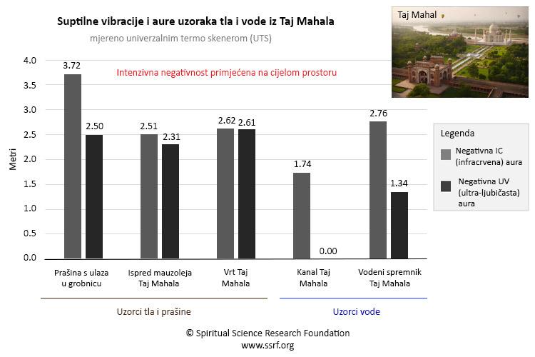 Duhovno istraživanje tla – drugi dio