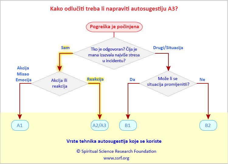 A3 tehnika autosugestije