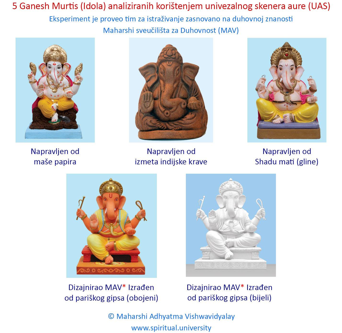 Jesu li svi ekološko prihvatljivi Shri Ganesh Murtis (Idoli) duhovno korisni?