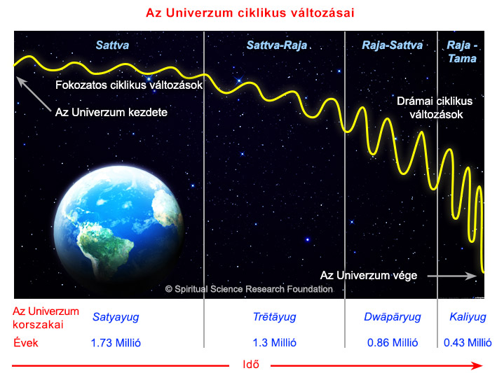 3-HUN-Cyclical-changes-in-Universe