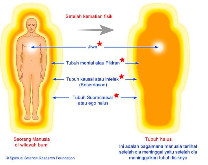 3-IND-Subtle-body-after-death