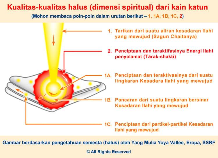 Ilustrasi Sifat Spiritual Baju dari Kain Katun