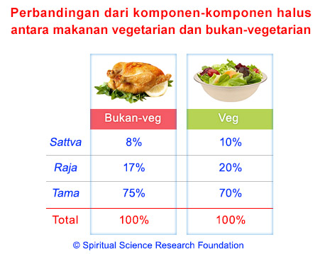 vegetarian vs non vegetarian research There's no such thing as a silly question, right some of these vegetarian questions may seem silly, but they are also genuine concerns about vegetarianismeven if you're not wondering about these questions, many people are, and they may come to you for an answer.