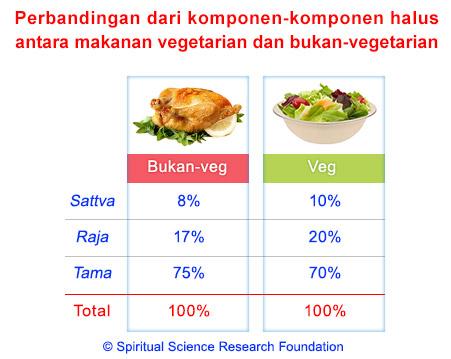 Makanan Vegetarian vs. Non-veg - Komponen Non Fisik