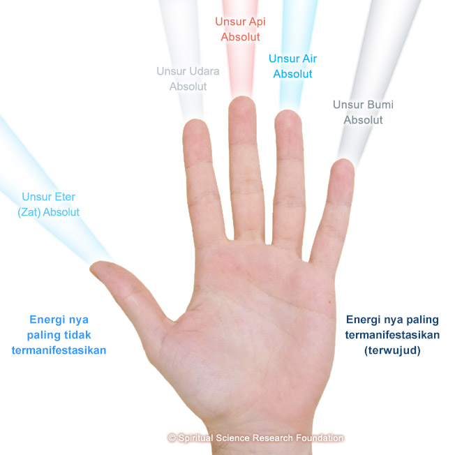 4-IND-Energies-connected-to-fingers