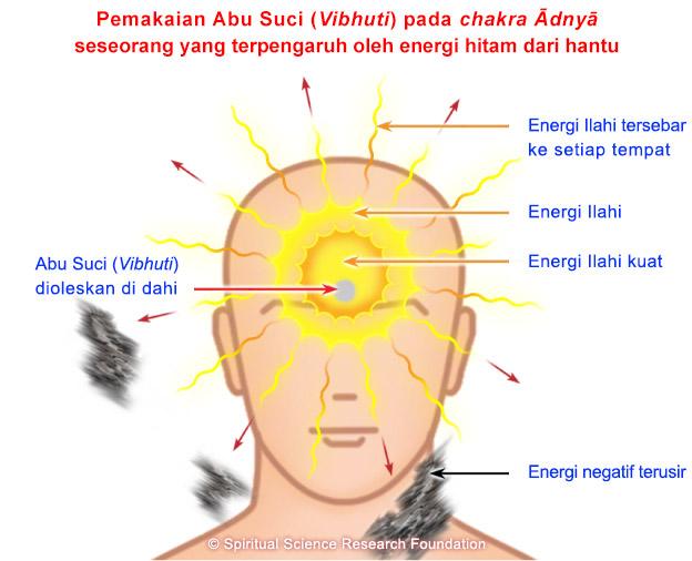 IND-applying-vibhuti-on-forehead