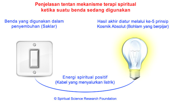 2-ind-sattvikta_in_objects_and_bulb
