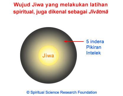 IND_2-jivatma