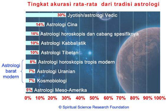 Seberapa akuratkah astrologi?