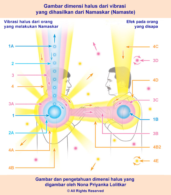 Definisi dan makna dari Namaskar (Namaste)
