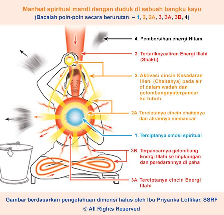 Efek spiritual mandi dengan posisi duduk bersila