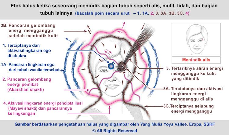 Tindik Tubuh - Efek dari Tindik Hidung, Telinga dan Bagian Tubuh Lain