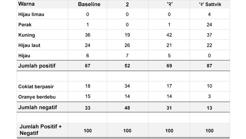 Perbandingan angka-angka dalam bahasa dan efek font