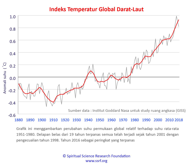 Pembaruan perubahan iklim - Penyebab dan Solusi