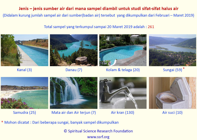 Sebuah studi dan analisis air beserta sifat-sifat halusnya