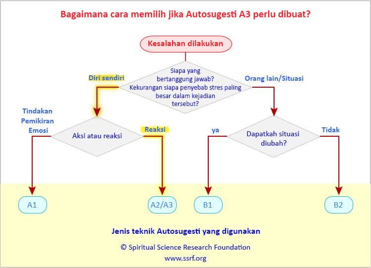 Teknik Autosugesti A3