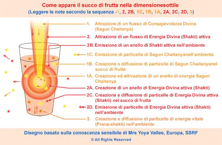 Effetto del succo di frutta a livello spirituale