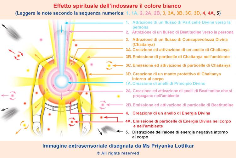 Effetto spirituale dei colori che indossiamo