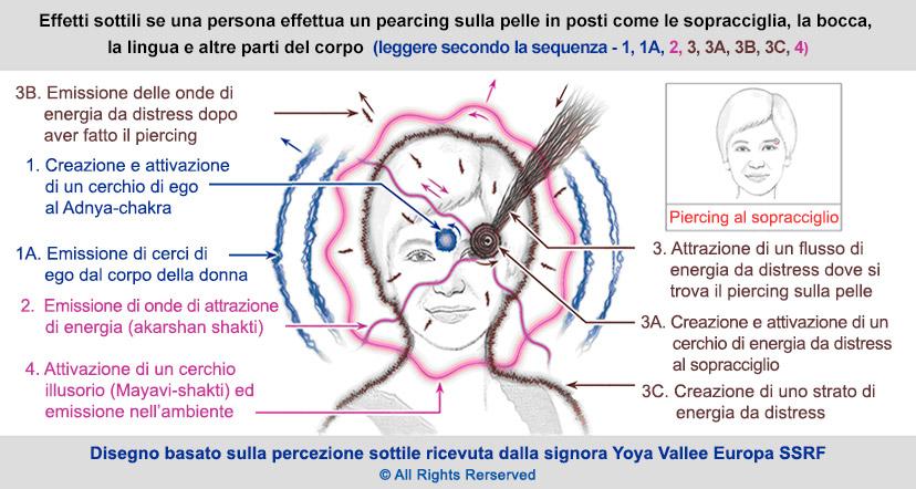 Piercing sul corpo – Effetti dei piercing sul naso, orecchie e altri parti