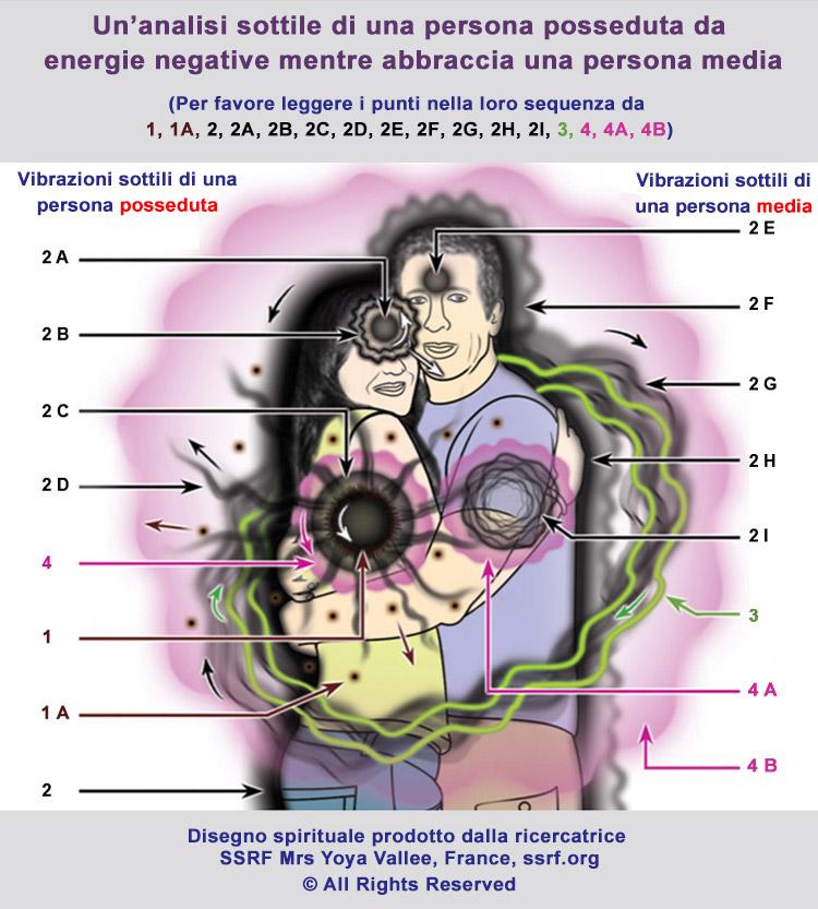 Effetti spirituali dell'abbracciarsi