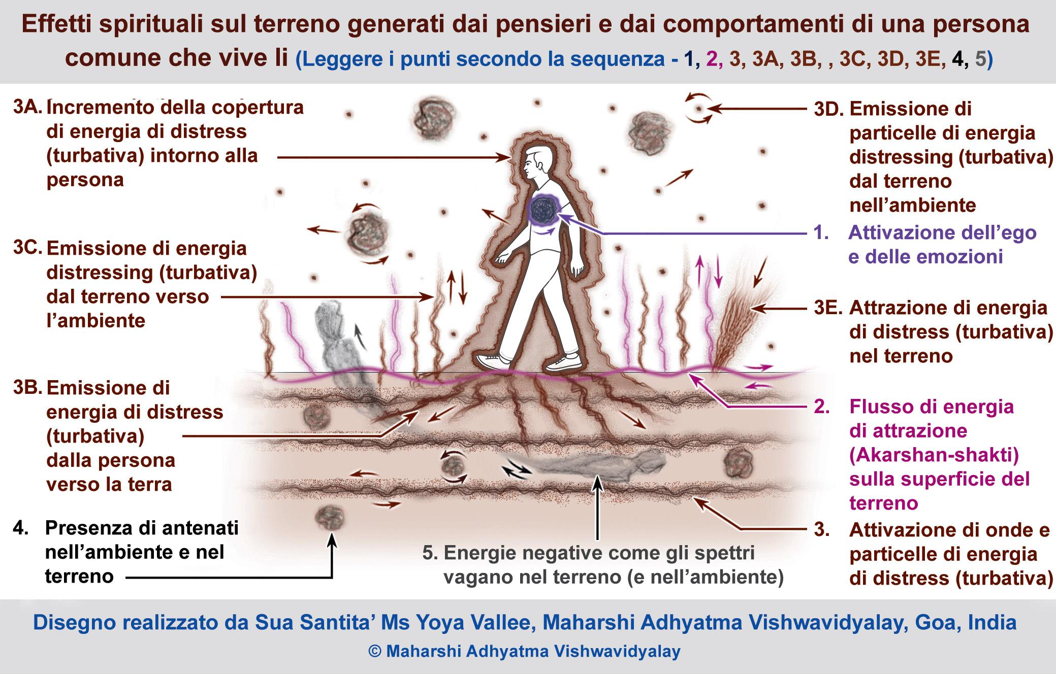 Uno studio spirituale del suolo - Parte 2
