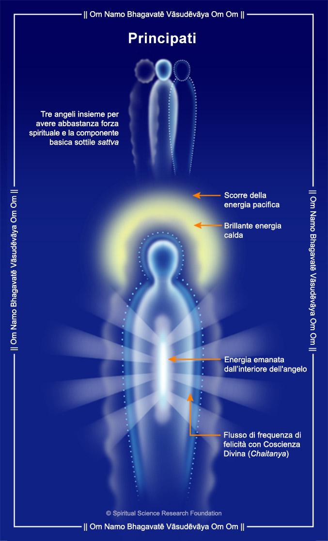 Tipi e gerarchie degli angeli