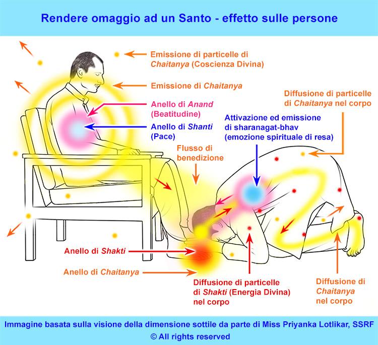 Satsang con i Santi
