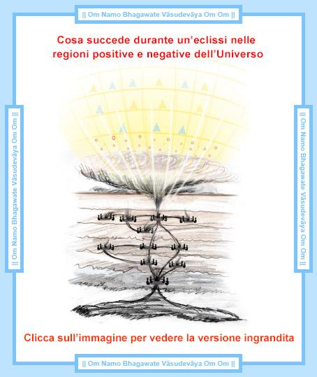 Il significato spirituale di un'eclissi Una Prospettiva Spirituale
