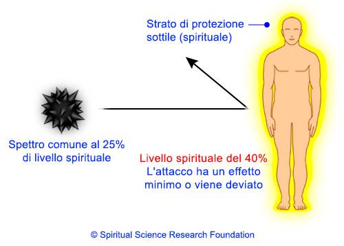Ricerca spirituale sul possesso