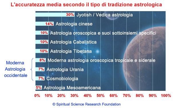 Quanto è attendibile l'astrologia?