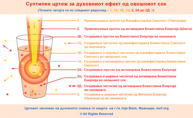 2-MKD-The-spiritual-effect-of-fruit-juice