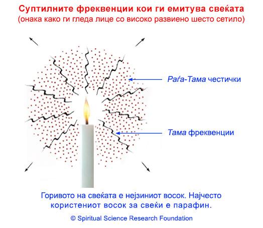Компаративно истражување на ефектот од запалена свеќа и запалена ги-ламба со помош на електросоматографска техника на скенирање