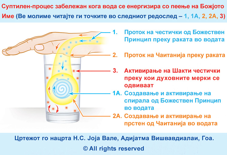 MKD-How-to-charge-water-with-Chanting