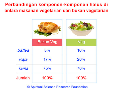 2-MALAY-veg-vs-non-veg-subtle-components