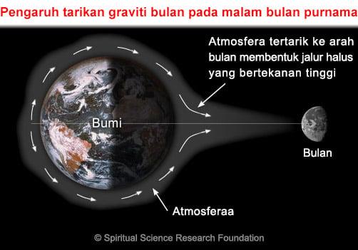 Pengaruh bulan terhadap manusia
