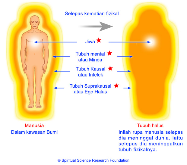3-MALAY-Subtle-body-after-death