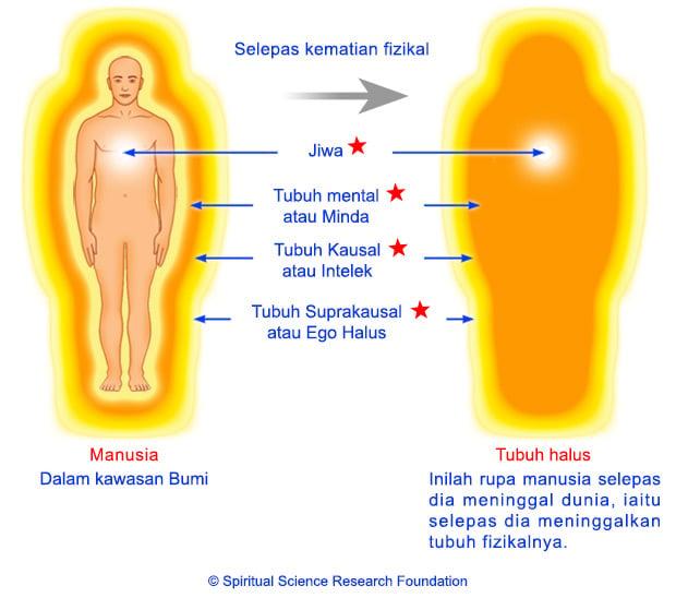 3-MALAY-Subtle-body-after-death