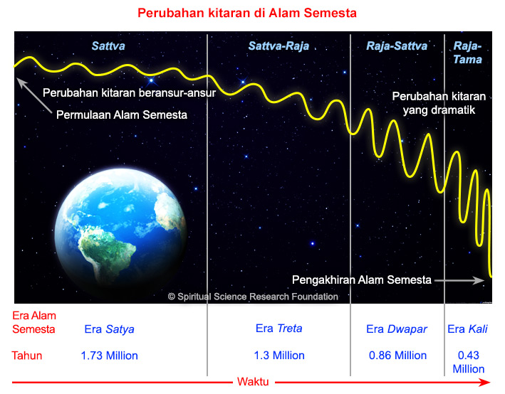 4-MALAY-Cyclical-changes-in-Universe