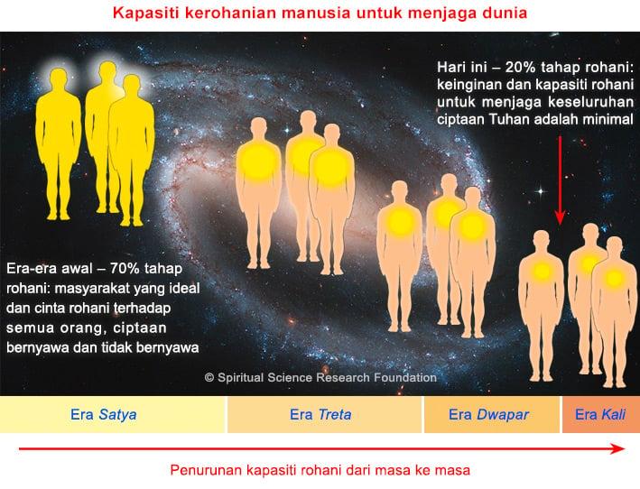 6-MALAY-causes-of-global-warming-at-spiritual-level