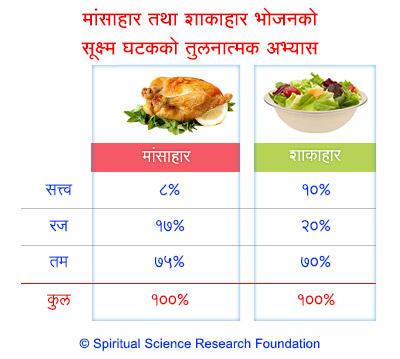 मांसाहार विरुद्ध शाकाहार