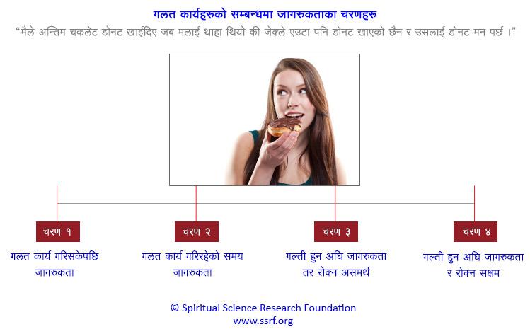 A1 स्वयम सूचना शैली