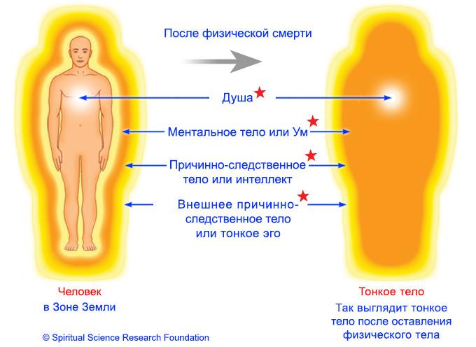 После физической смерти