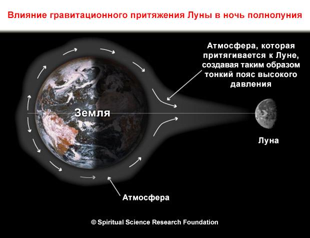 Полнолуние эффект Луны на человека